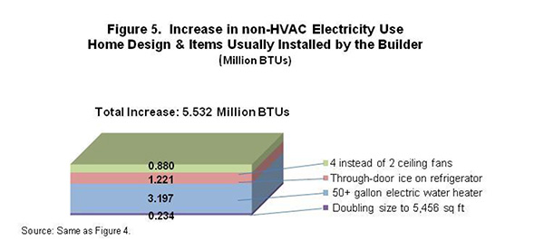 Figure 5. Increase in non-HVAC Electricity Use, Home Design and Items Usually Installed by Builder