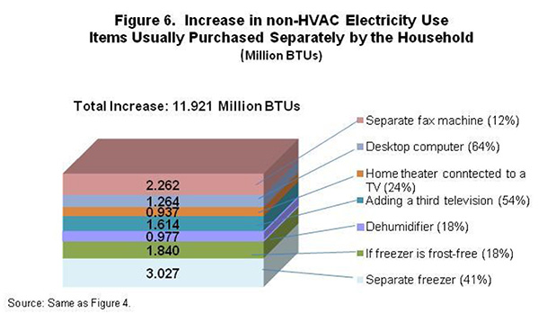 Figure 6. Increase in non-HVAC Electricity Use