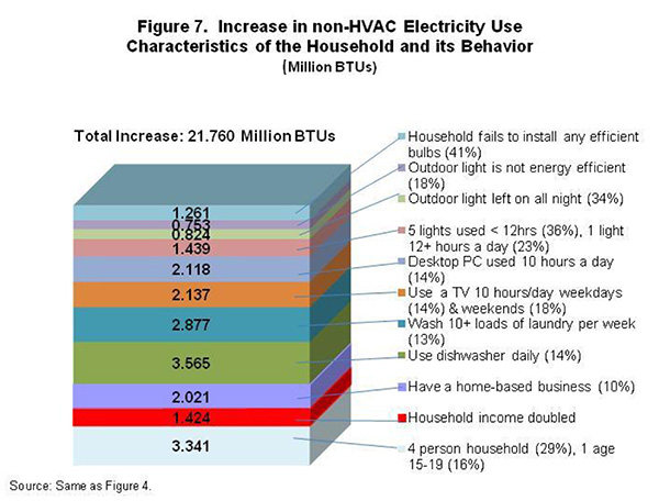 Figure 7. Increase in non-HVAC Electricity Use, Characteristics of Household and its Behavior