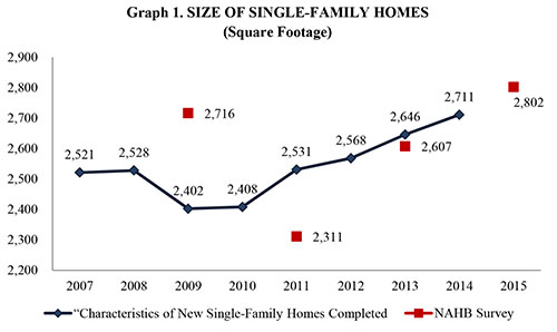 Nahb cost of constructing a home for Cost to build a house in mn