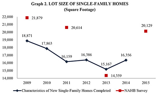 Graph 2. Lot Size of Single-Family Homes