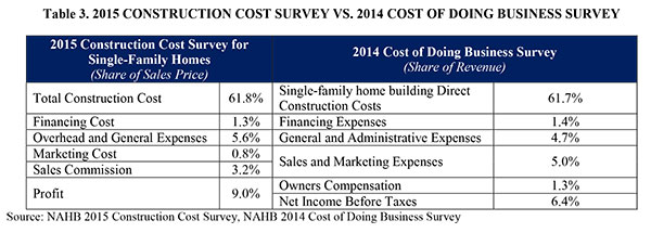 Table 3. 2015 Construction Cost Survey vs. 2012 Cost of Doing Business Survey