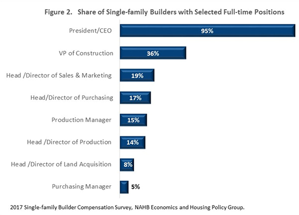 Figure 2. Share of Single-family Builders with Selected Full-time Positions