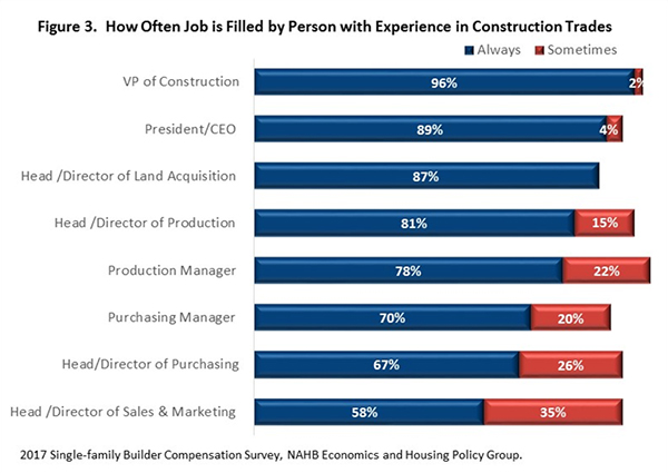 Figure 3. How Often Job is Filled by Person with Experience in Construction Trades