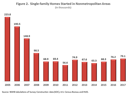 Figure 2. Single-family Homes Started in Nonmetropolitan Areas