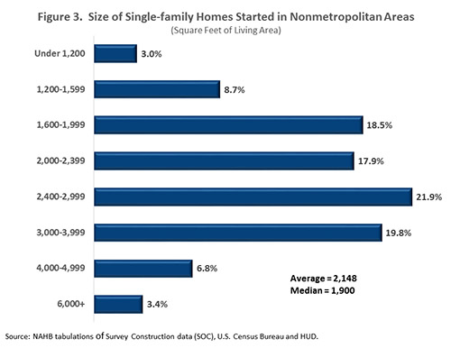 Figure 3. Size of Single-family Homes Started in Nonmetropolitan Areas