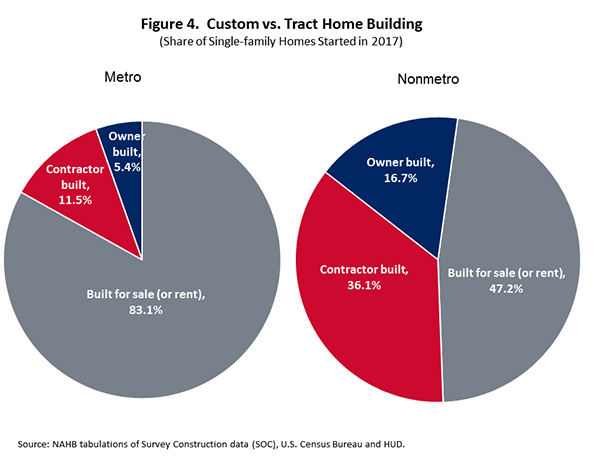 Figure 4. Custom vs. Tract Home Building