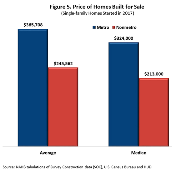 Figure 5. Price of Homes Built for Sale