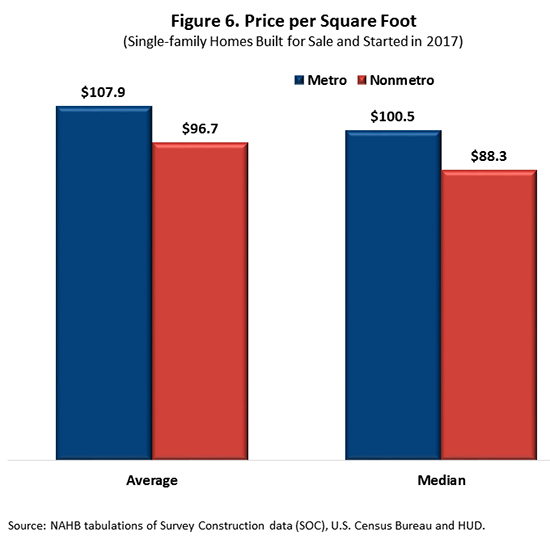 Figure 6. Price per Square Foot