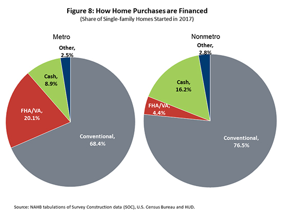Figure 8. How Home Purchases are Financed