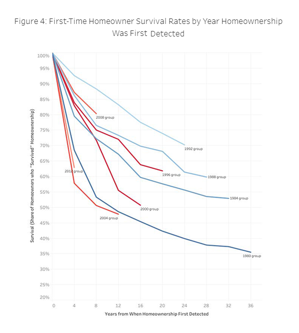 Figure 4. First-Time Howeowner Survival Rates by Year Homeownership was First Detected