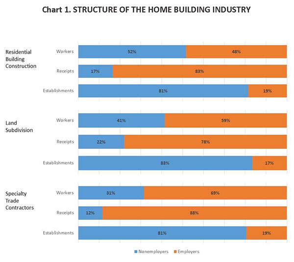 Chart 1. Structure of the Home Building Industry