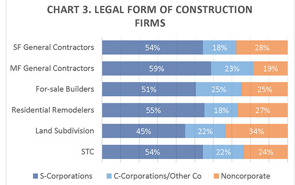 CHART 3. Legal Form of Construction Firms
