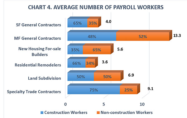 CHART 4. Average Number of Payroll Workers