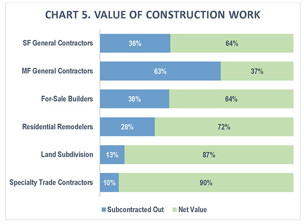 CHART 5. Value of Construction Work