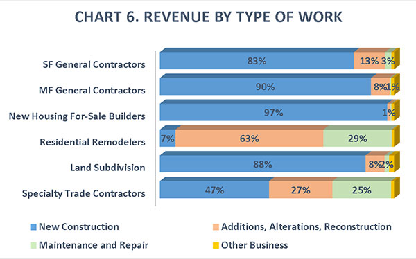 CHART 6. Revenue by Type of Work