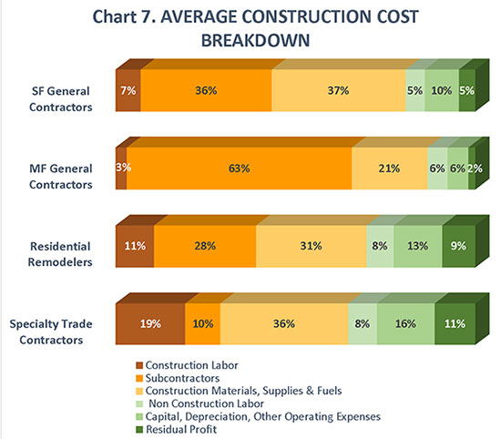 Chart 7. Average Construction Cost Breakdown