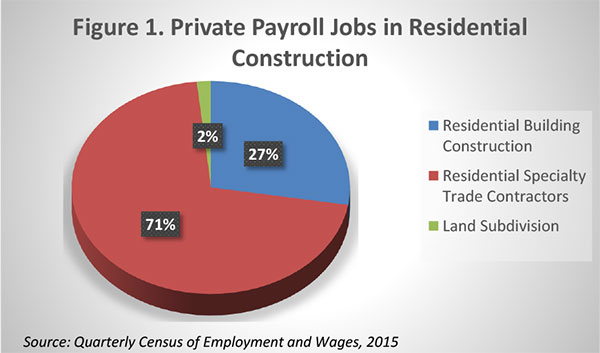 Figure 1. Private Payroll Jobs in Residential Construction