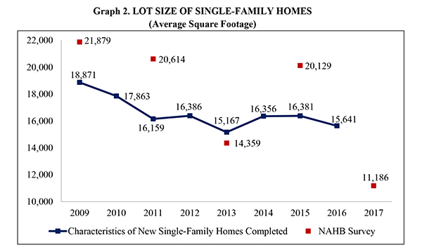 Graph 2. Lot Size of Single Family Homes