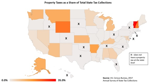 Figure 3. Property Taxes as a Share of Total State Tax Collections