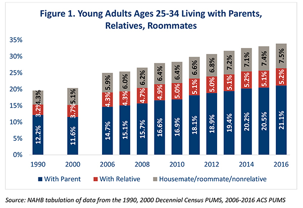 Figure 1. Young Adults Ages 25-34 Living with Parents, Relatives, Roommates