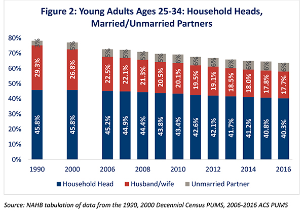 Figure 2. Young Adults Ages 25-34: Household Heads, Married/Unmarried Partners