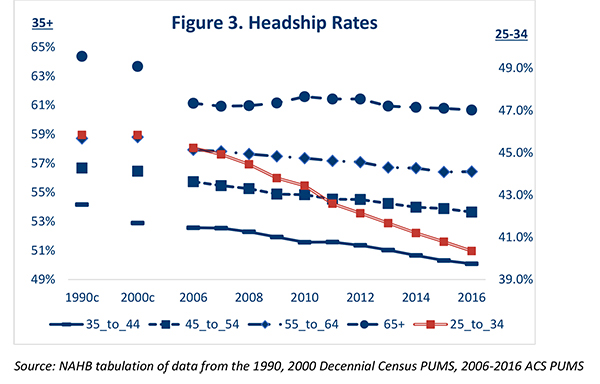 Figure 3. Headship Rates