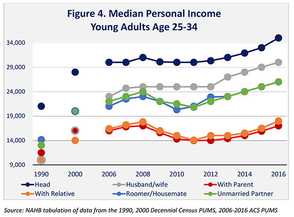 Figure 4. Median Personal Income Young Adults Age 25-34