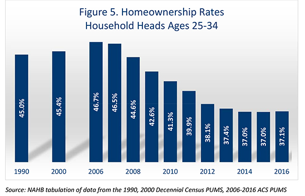 Figure 5. Homeonwership Rates, Household Heads Ages 25-34