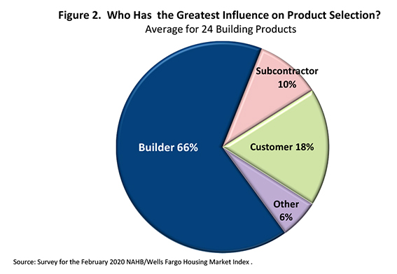 Figure 2.  Who Has  the Greatest Influence on Product Selection?