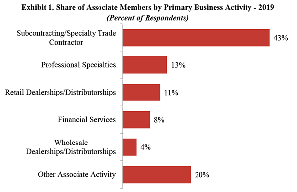 Exhibit 1. Share of Associate Members by Primary Business Activity-2019