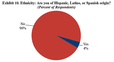 Exhibit 10. Ethnicity: Are you of Hispanic, Latino, or Spanish origin?