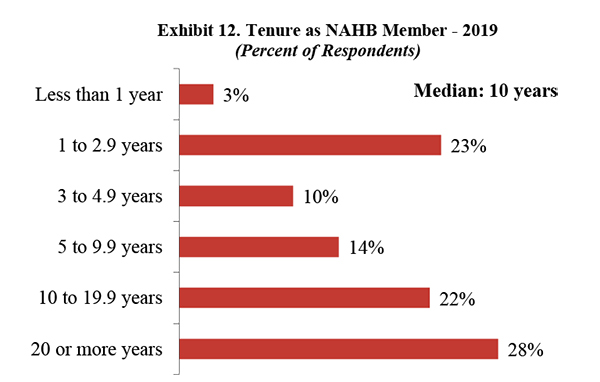 Exhibit 12. Tenure as NAHB Member - 2019