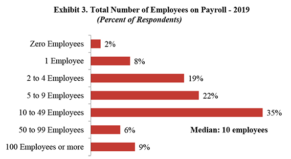 Exhibit 3. Total Number of Employees on Payroll-2019