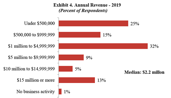Exhibit 4. Annual Revenue-2018