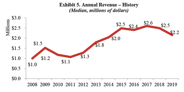 Exhibit 5. Annual Revenue-History