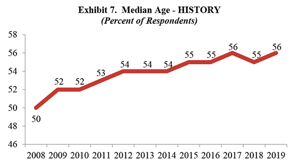 Exhibit 7.  Median Age - HISTORY