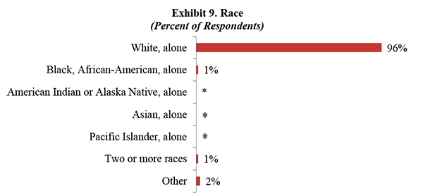 Exhibit 9. Race