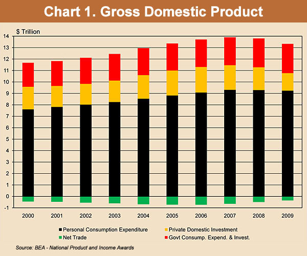 Chart 1. Gross Domestic Product