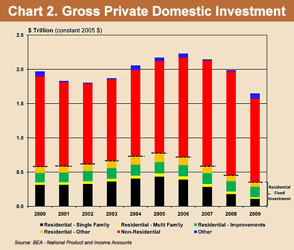Chart 2. Gross Private Domestic Investment