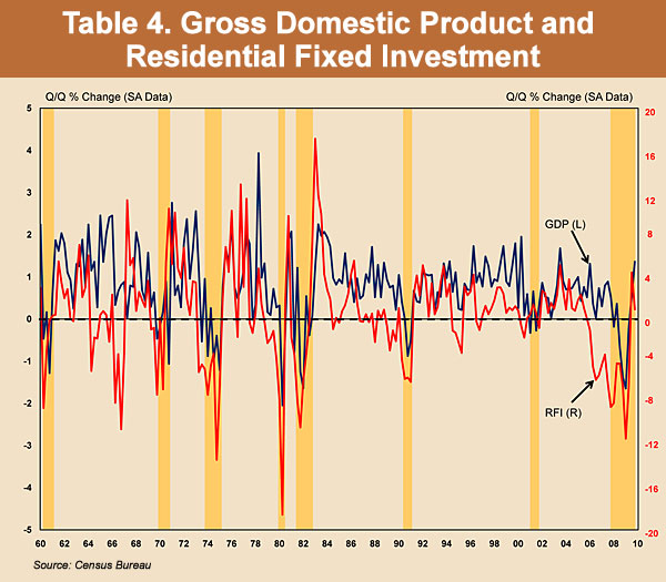 Chart 4. Gross Domestic Product and Residential Fixed Investment
