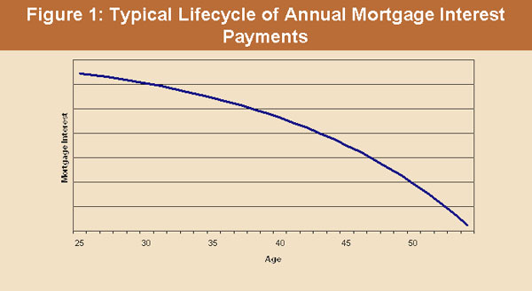 Typical Lifecycle Of Annual Mortgage Interest Payments