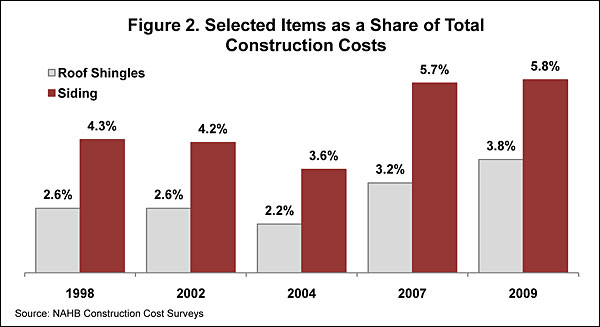 Nahb breaking down house price and construction costs for Total cost of building a house