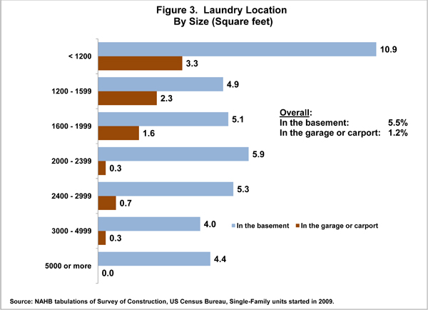 Figure 3. Laundry Location by Size (Square feet)
