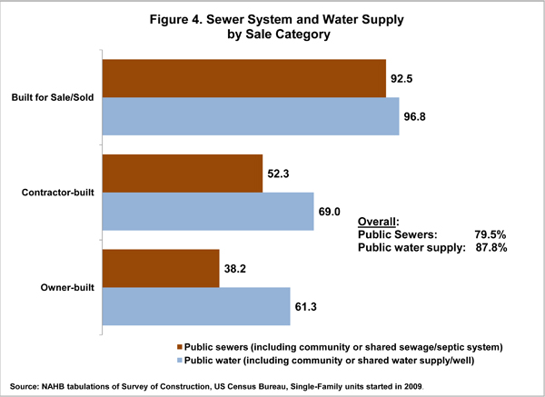 Figure 4. Sewer System and Water Supply by Sale Category