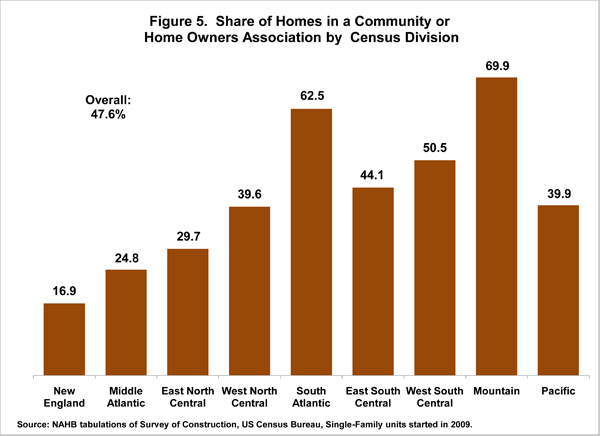 Figure 5. Share of Homes in a Community or Home Owners Association by Census Division