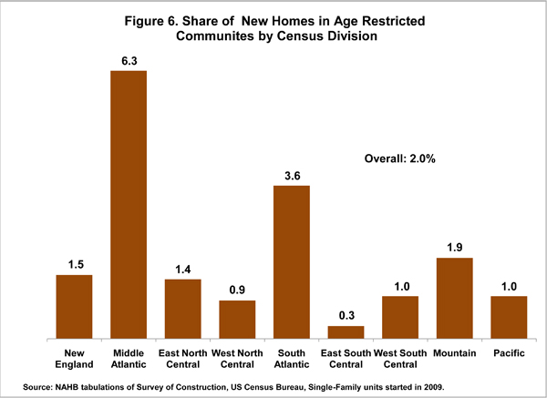 Figure 6. Share of New Homes in Age Restricted Communities by Census Division