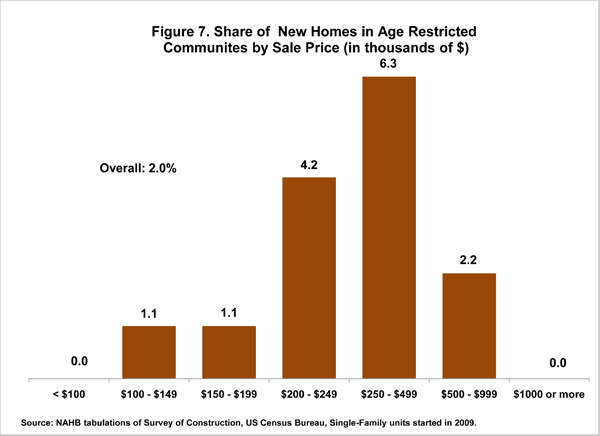 Figure 7. Share of New Homes in Age Restricted Communities by Sale Price (in thousands of dollars)
