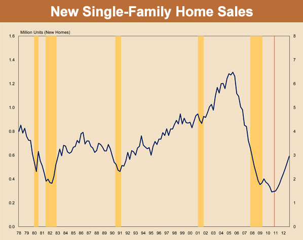 New Single Family Home Sales