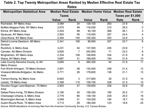 Honolulu Residential Property Tax Rate
